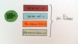 Konjugationen im Präsens - Übungsvideo (1)