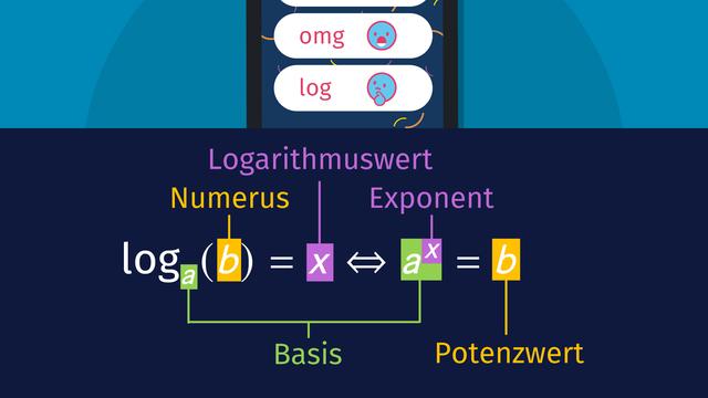 Logarithmus – Definition