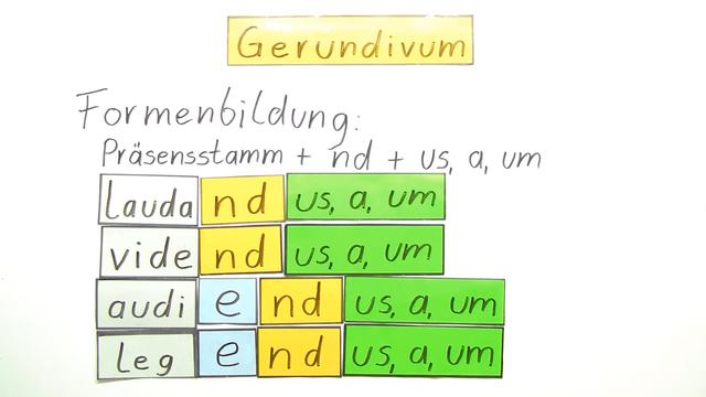 Gerundivum – Bildung, Funktion und Übersetzung