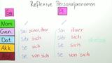 Personalpronomen – reflexiv und nichtreflexiv