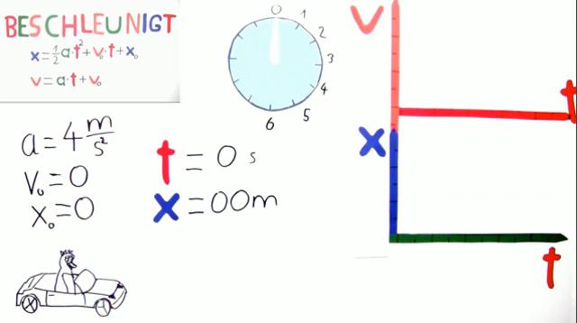 Beschleunigte Bewegung – Physik online lernen