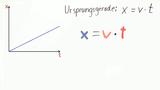 Mathematische Grundlagen der beschleunigten Bewegung