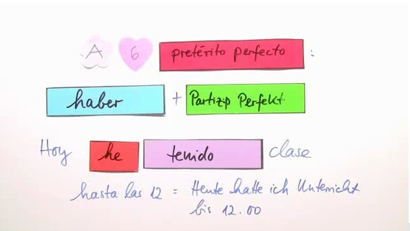 Pretérito perfecto: regelmäßige und unregelmäßige Formen