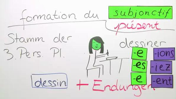Subjonctif Présent – Bildung (Basiswissen)
