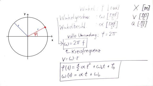 Kreisbewegung – Grundlagentheorie (Anfänger) – Physik online lernen