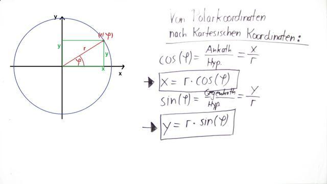 Polarkoordinaten bei der Keisbewegung – Physik online lernen