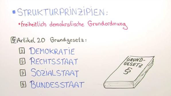 Staat und Gesellschaft der Bundesrepublik Deutschland