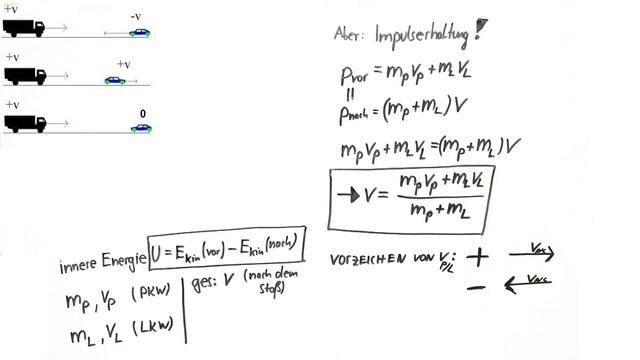 Vollkommen inelastischer Stoß – Physik online lernen