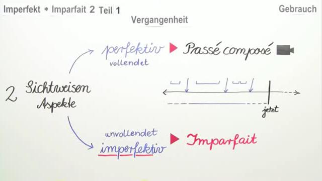 Imparfait – Gebrauch (1) – Französisch online lernen