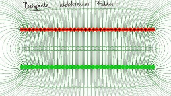 Konzept der Feldlinien – elektrisches Feld