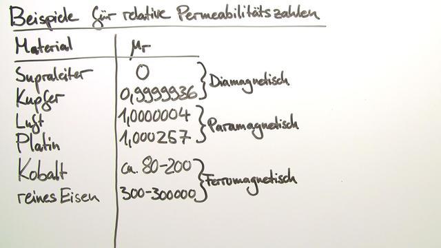 Magnetische Permeabilität µ