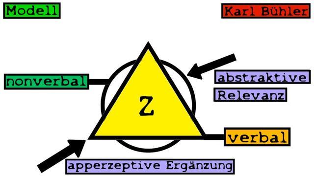 Das Organon-Modell