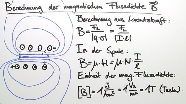 Magnetischer Fluss Φ und magnetische Flussdichte B – Vergleich