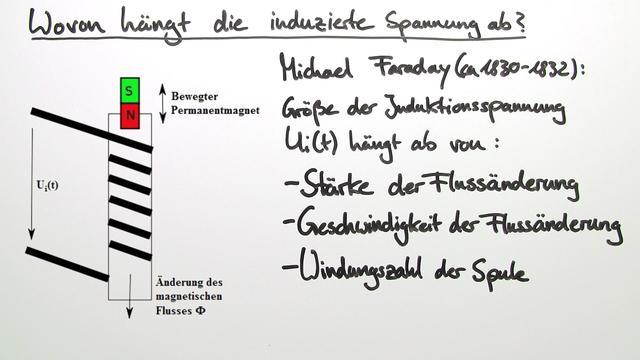 allgemeine Induktionsgesetz