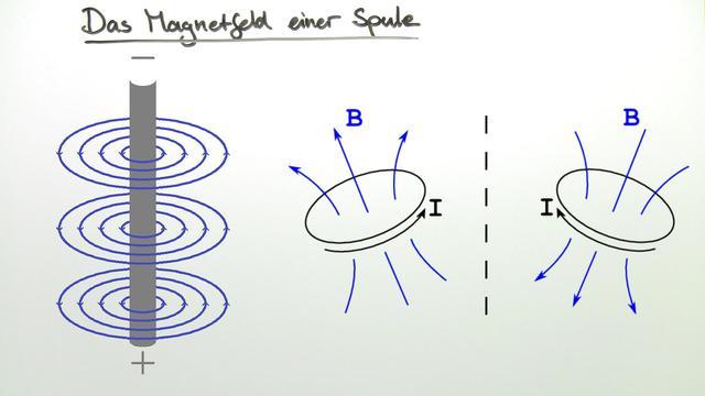 Magnetfeld einer langgestreckten, stromdurchflossenen Spule