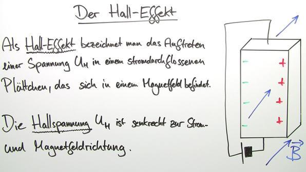 Hall-Effekt – Wirkung der Kräfte im Leiter