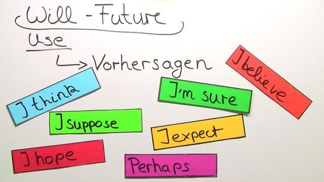 Future Tenses – Zukunftsformen