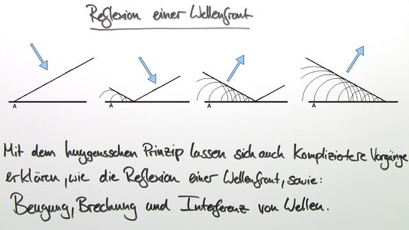 Huygens'sches Prinzip – Ausbreitung mechanischer Wellen
