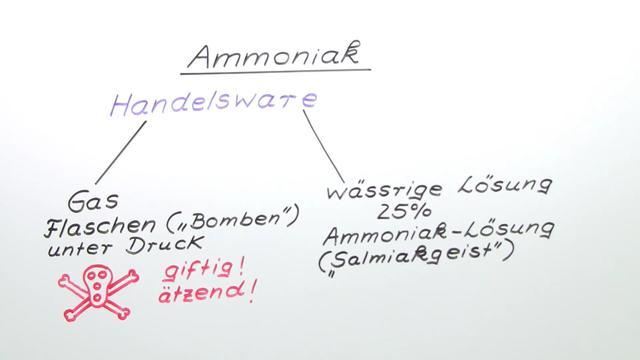 Ammoniak (Übungen & Arbeitsblätter)
