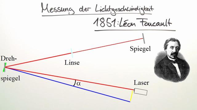 Elektromagnetische Welle – Lichtgeschwindigkeit
