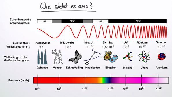 Elektromagnetische Welle – Spektrum