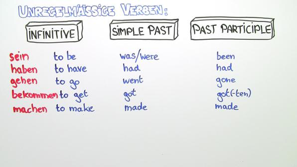 Simple past und present perfect unregelm%c3%a4%c3%9fige  verben vorschaubild