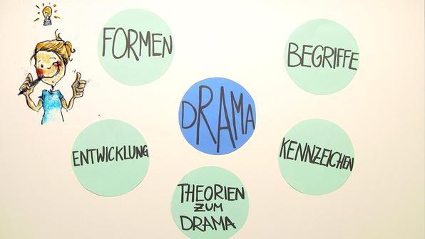 Drama kennzeichen und bekannte beispiele vorschaubild