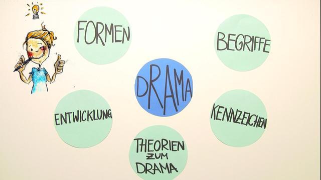 Drama: Kennzeichen und bekannte Beispiele