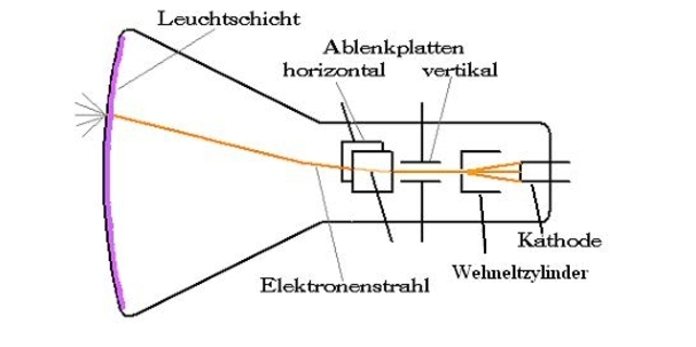 Braun'sche Röhre – Berechnung von Kenngrößen