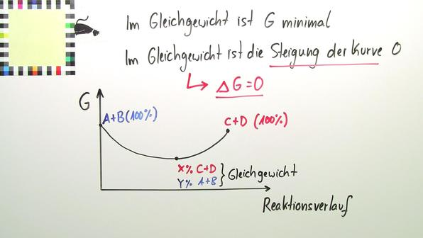 Zusammenhang zwischen freier Enthalpie und chemischem Gleichgewicht