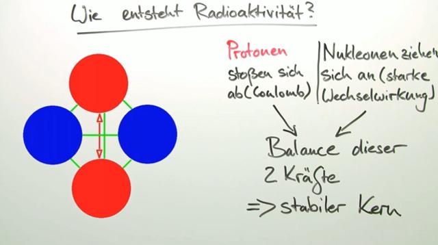 Radioaktivität (Übungen & Arbeitsblätter)