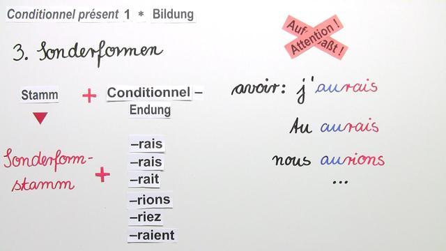Conditionnel Présent – Bildung der regelmäßigen Verben (1)