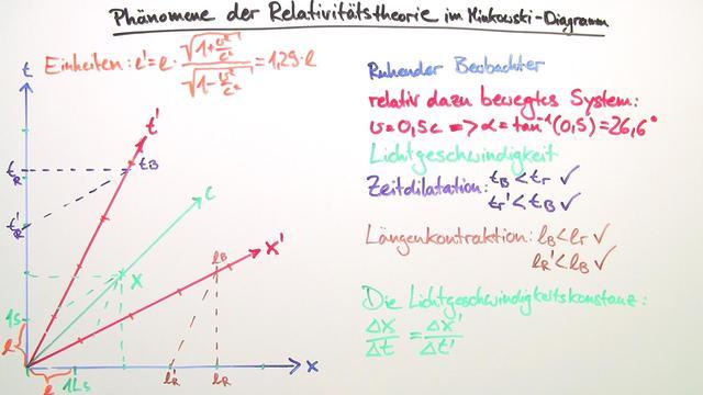 Minkowski-Diagramme – Einfach erklärt (inkl. Übungen)