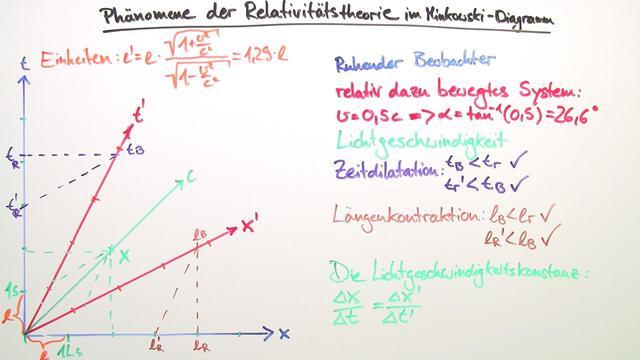 Minkowski-Diagramme