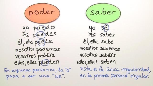 Saber und poder - Bedeutungsunterschied – Spanisch online lernen