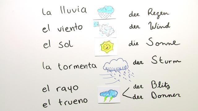 ber das wetter sprechen qu tiempo hace spanisch online lernen. Black Bedroom Furniture Sets. Home Design Ideas