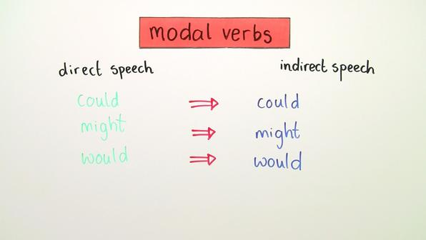 Reported Speech – Modalverben (Übungsvideo)