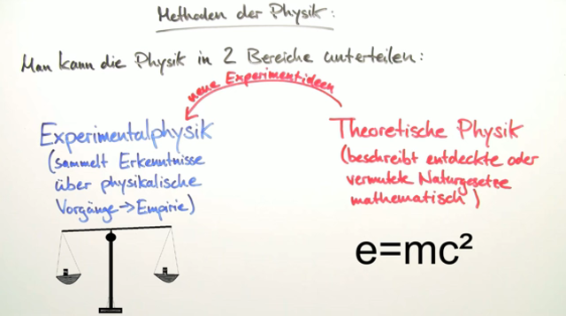 Was ist Physik?