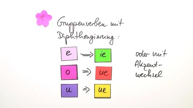 Formen des subjuntivo presente, Teil 2: Gruppenverben und unregelmäßige Verben