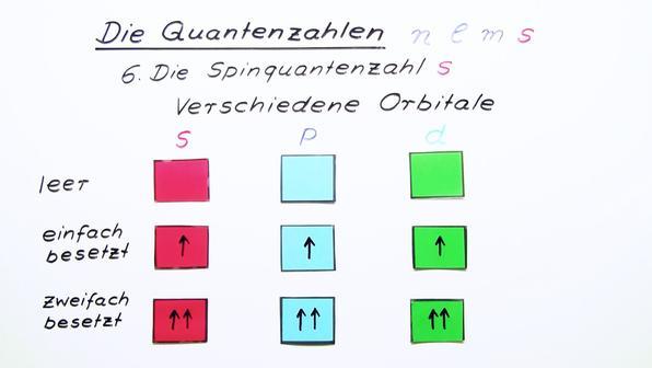 Quantenzahlen