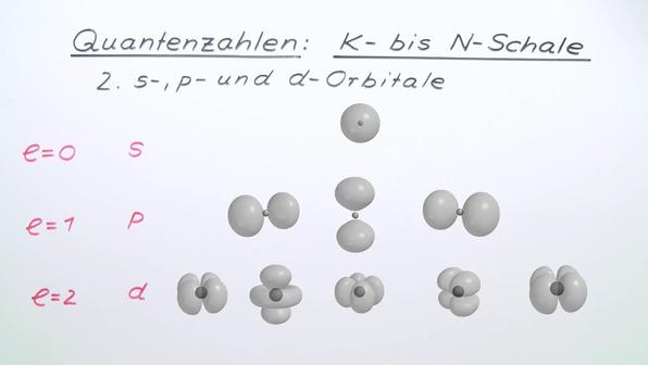 Quantenzahlen – K-Schale bis N-Schale
