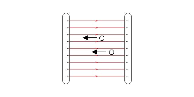 Ladungen im homogenen Feld – Bewegung in Feldrichtung