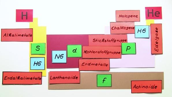 480 m7 periodensystem der elemente und elektronenkonfiguration