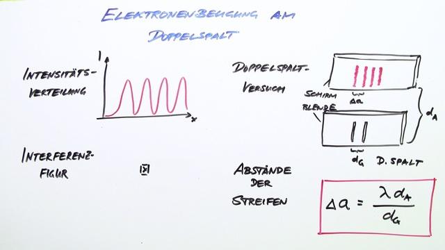 Elektronenbeugung am Doppelspalt