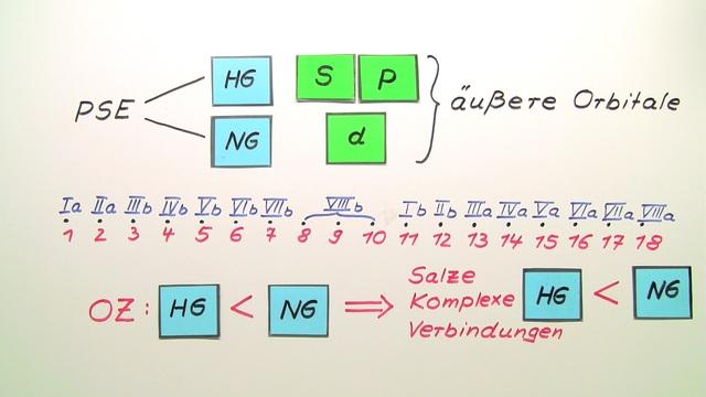 Haupt- und Nebengruppenelemente – Einfach erklärt (inkl. Übungen)
