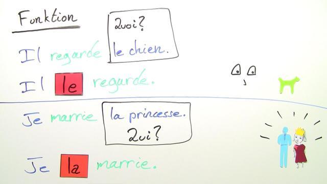 "Direkte Objektpronomen: ""le"", ""la"" und ""les"""