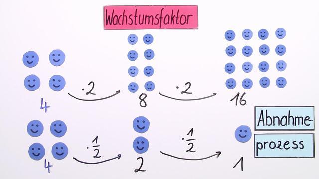 Exponentialfunktionen – Kenngrößen bestimmen (1)