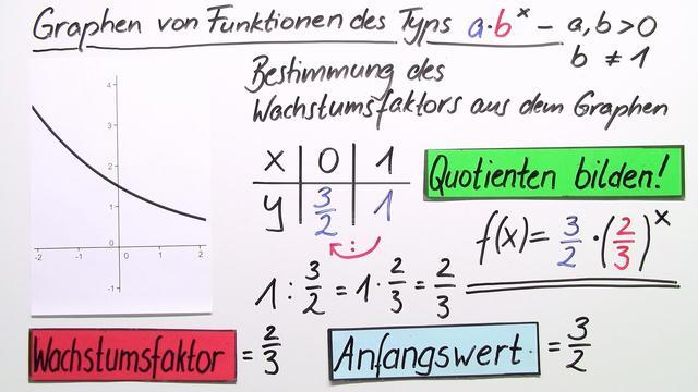 Exponentialfunktionen – Kenngrößen bestimmen (2)