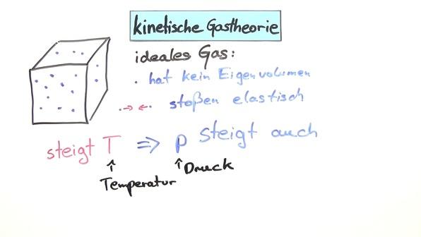 Kinetische Gastheorie online lernen