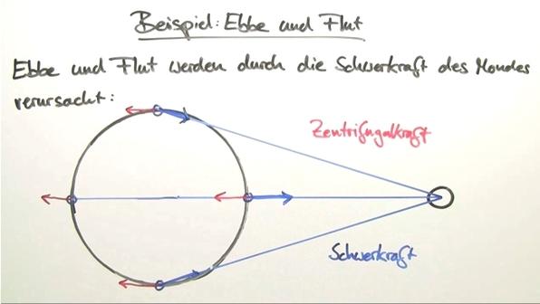Gravitationsgesetz – Beispiel Ebbe und Flut